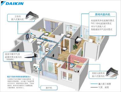 什么是舒适家居系统?