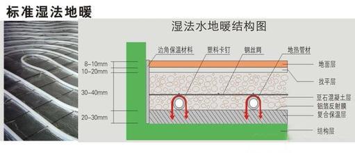 地暖安装方法