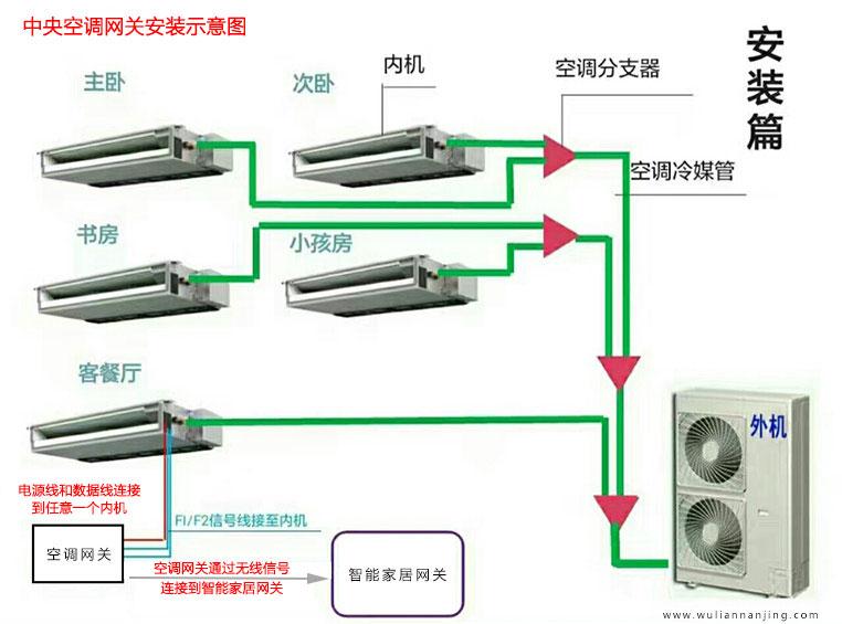中央空调怎么用手机控制